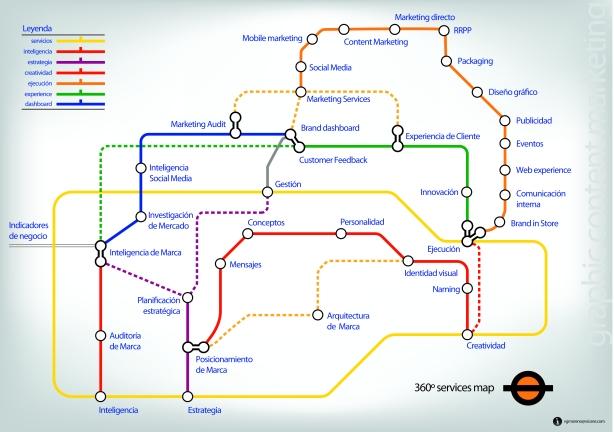 infografia servicios